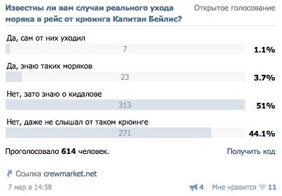 результаты опроса о крюинге Капитан Бейлис
